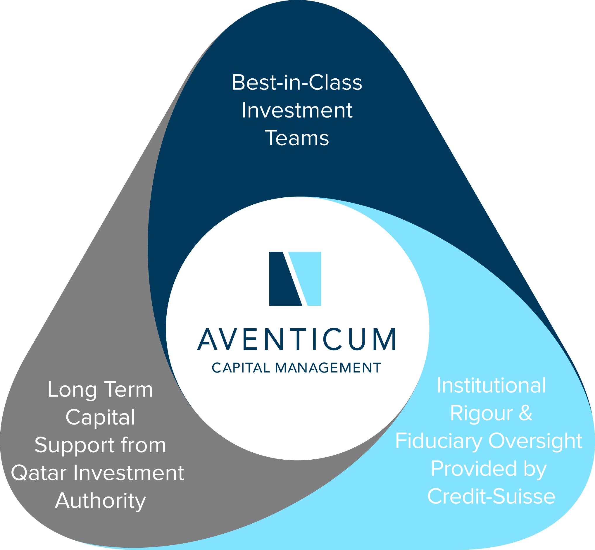 Aventicum Capital Management